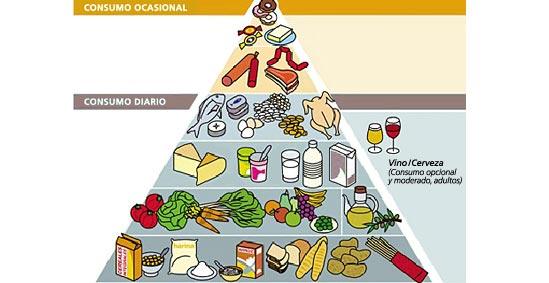 Resultado de imagen de piramide alimenticia dieta mediterranea